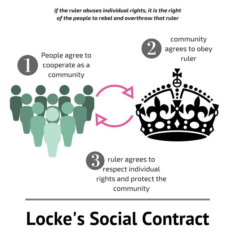 john lockes social contract theory Analysis of the theory of social contract by john locke john locke theory of social contract is different than that of hobbes through social contract, a new form of social organisation- the state was formed to assure and guarantee rights.